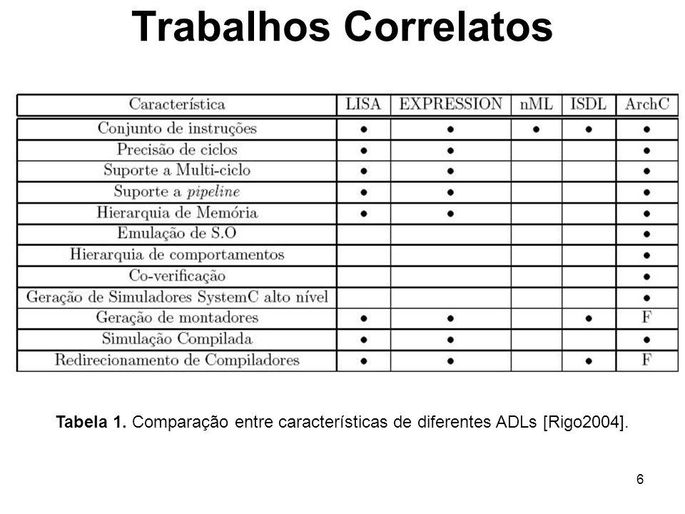 Trabalhos Correlatos Tabela 1. Comparação entre características de diferentes ADLs [Rigo2004].